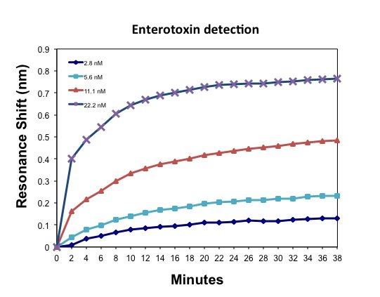 Figure 1.  Analysis of various concentrations of staphylococcal enterotoxin B detected in PBS.